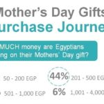 Mother's Day Gifts Purchase Journey during the Floatation Era