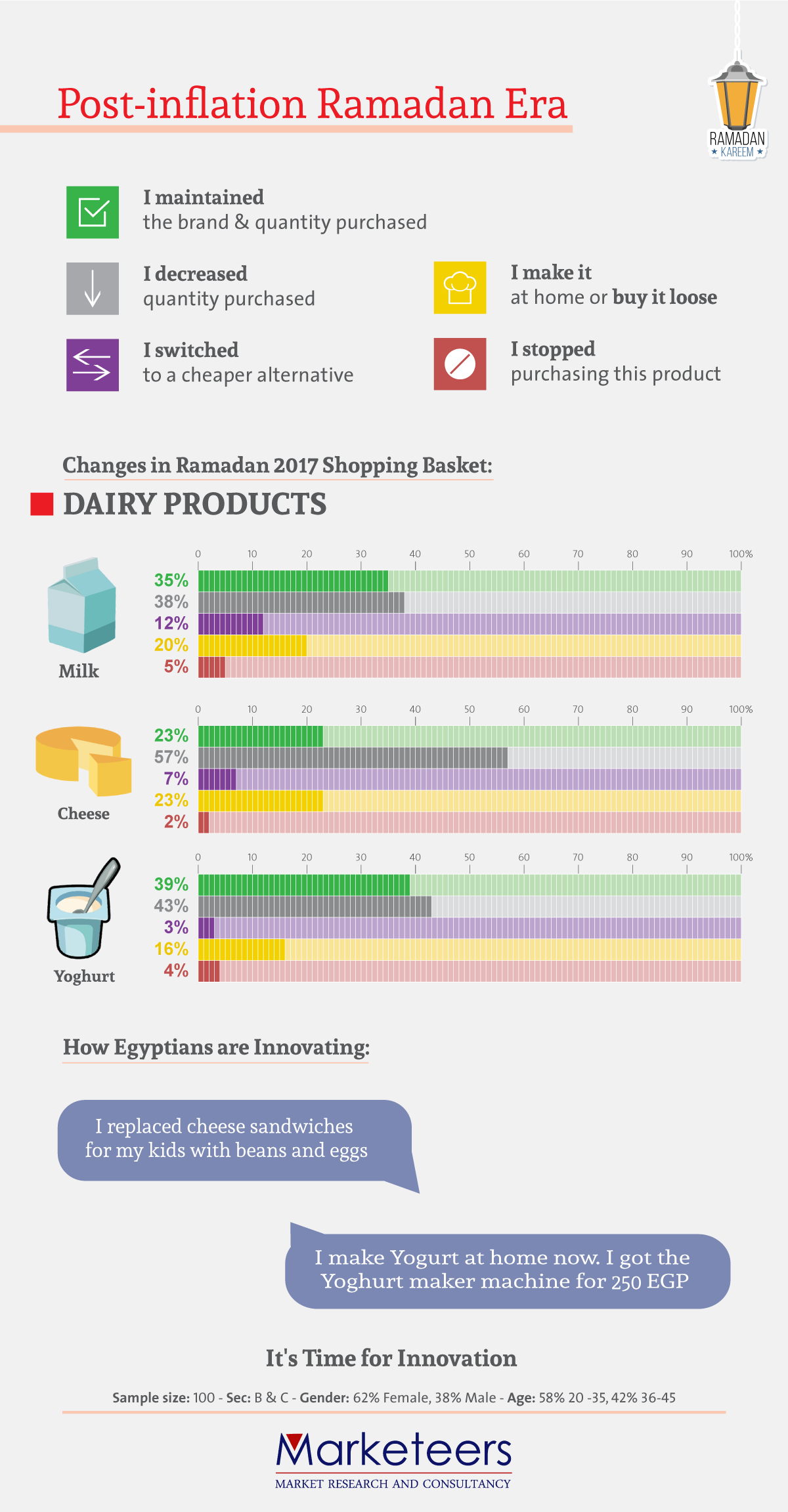 juhayna consumer behavior Access the key and most influential consumer trends driving dairy & soy food products consumption, and how they influence consumer behavior in the market which will help determine the best request sample pages for global dairy & soy food report analysis of opportunities offered by high.
