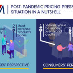 Post-pandemic Pricing Pressure in a Nutshell